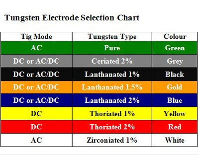 Choose the proper tungsten electrode in welding projects