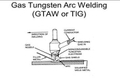 Current types for Gas Tungsten Arc Welding(GTAW)